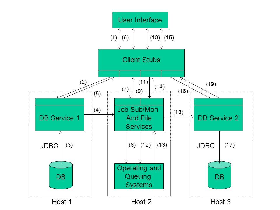 Blah blah blah Wizard Federated data storage (Files, XML, RDB) Blah blah blah Nugget Browser URI directories cataloged with RSS, documents retrieved on demand.