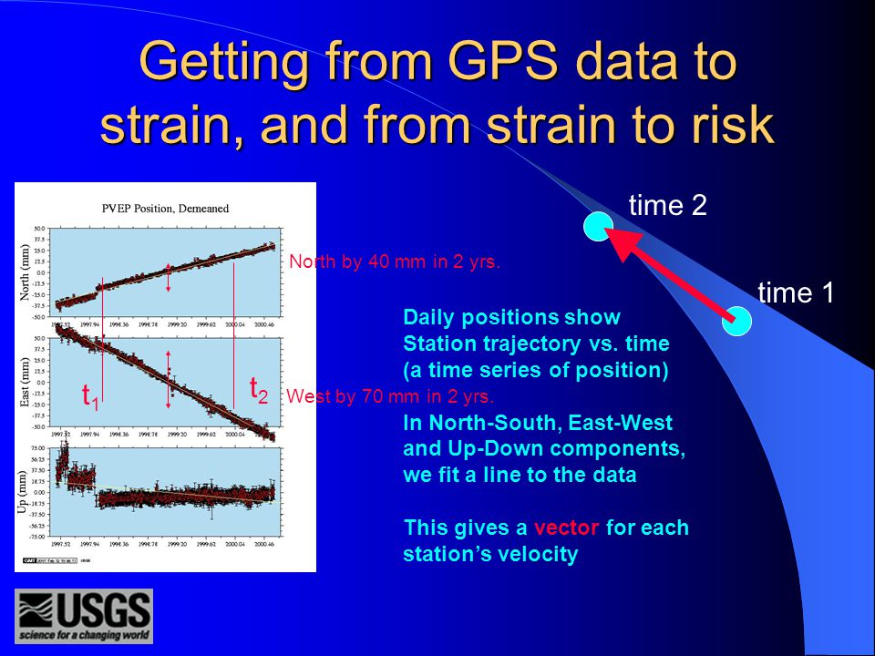 Geodesy for risk estimation