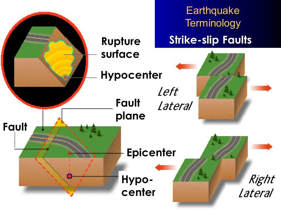 Slightly more complex fault model – slider blocks Simple model of an earthquake fault, the Burridge-Knopoff slider block model (1967).