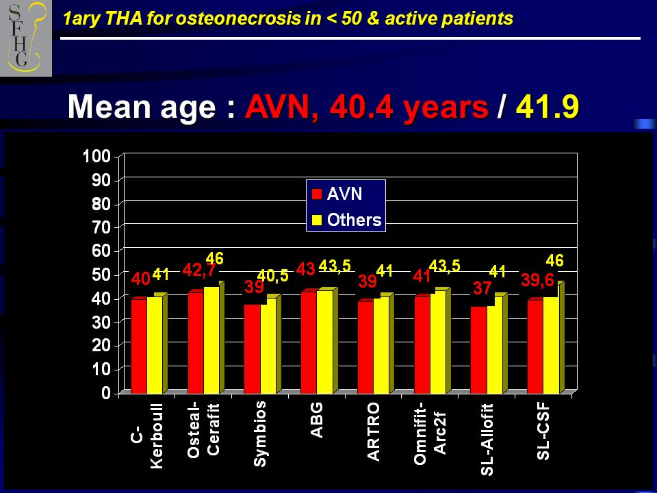 1ary THA for osteonecrosis in < 50 & active patients Mean age : AVN, 40.4 years / 41.9
