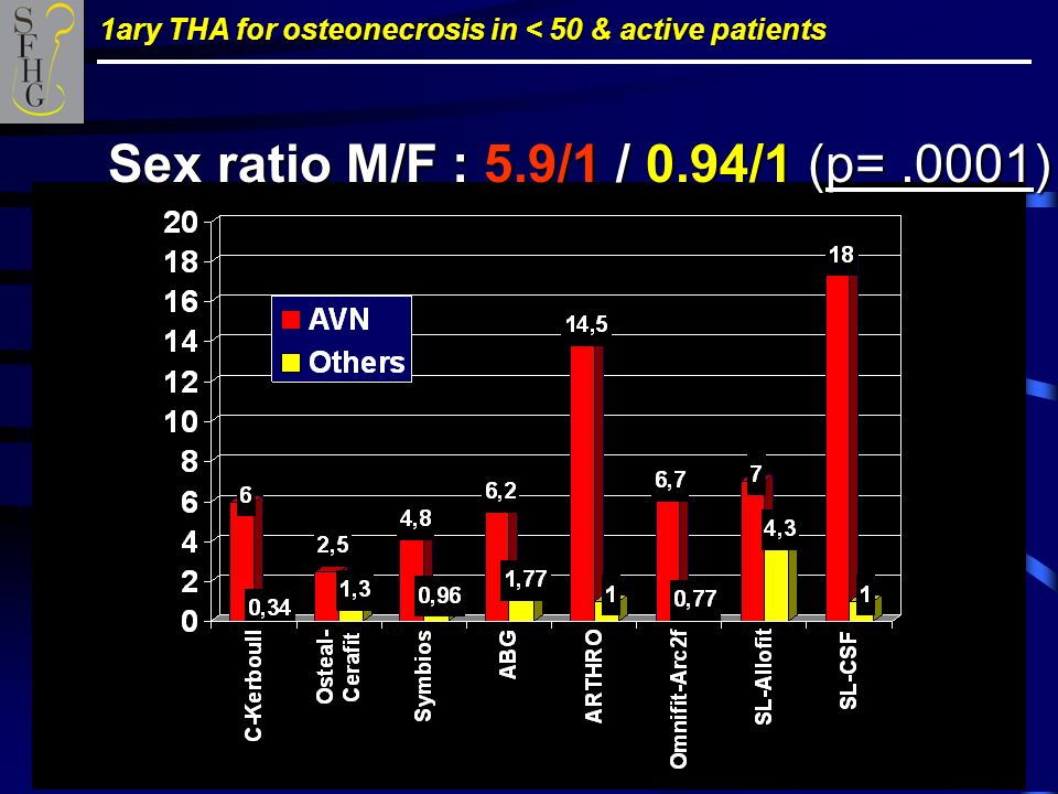 1ary THA for osteonecrosis in < 50 & active patients Sex ratio M/F : 5.9/1 / 0.94/1 (p=.0001)