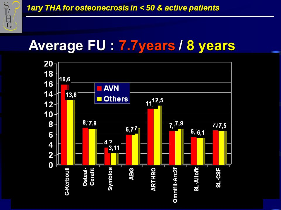 1ary THA for osteonecrosis in < 50 & active patients Average FU : 7.7years / 8 years