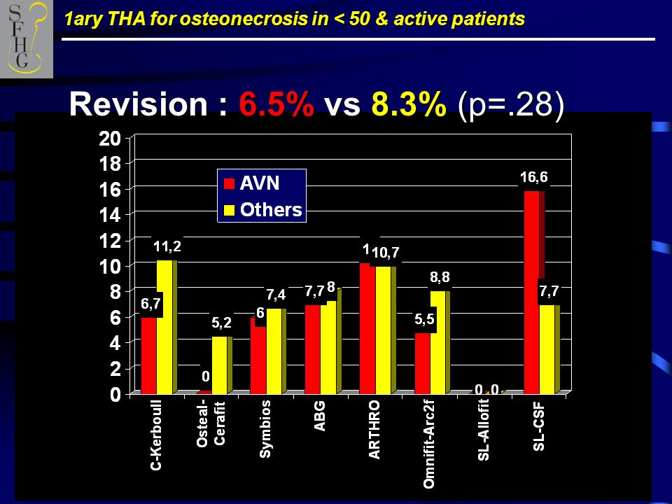 1ary THA for osteonecrosis in < 50 & active patients Revision : 6.5% vs 8.3% (p=.28)