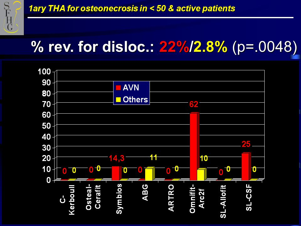 1ary THA for osteonecrosis in < 50 & active patients % rev. for disloc.: 22%/2.8% (p=.0048)