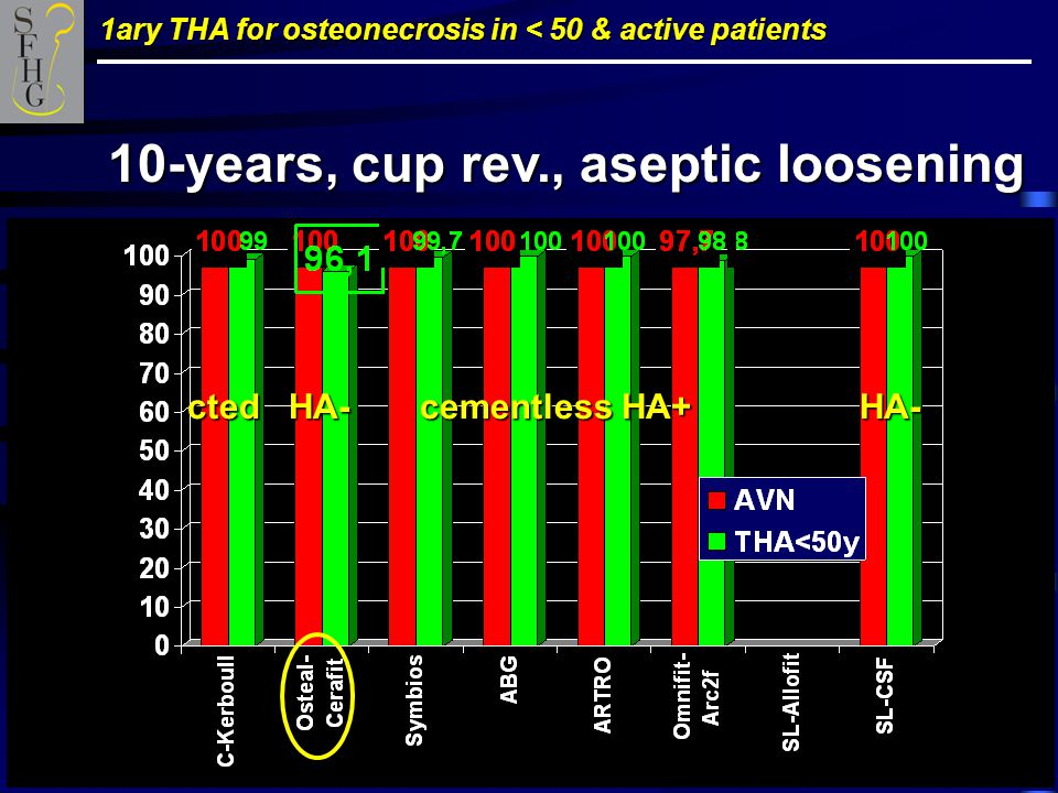1ary THA for osteonecrosis in < 50 & active patients 10-years, cup rev., aseptic loosening cted HA- cementless HA+ HA-