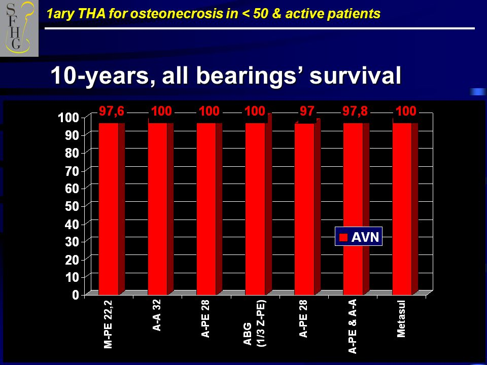 1ary THA for osteonecrosis in < 50 & active patients 10-years, all bearings' survival