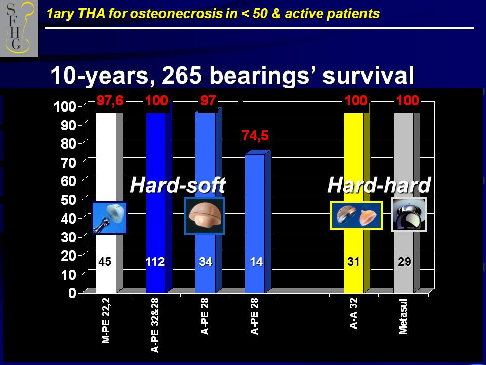 1ary THA for osteonecrosis in < 50 & active patients 10-years, 265 bearings' survival Hard-soft Hard-hard 45 112 34 14 31 29