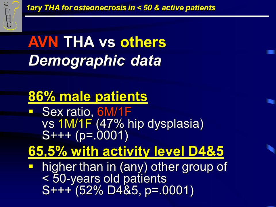 1ary THA for osteonecrosis in < 50 & active patients AVN THA vs others Demographic data 86% male patients  Sex ratio, 6M/1F vs 1M/1F (47% hip dysplasia) S+++ (p=.0001) 65,5% with activity level D4&5  higher than in (any) other group of < 50-years old patients S+++ (52% D4&5, p=.0001)