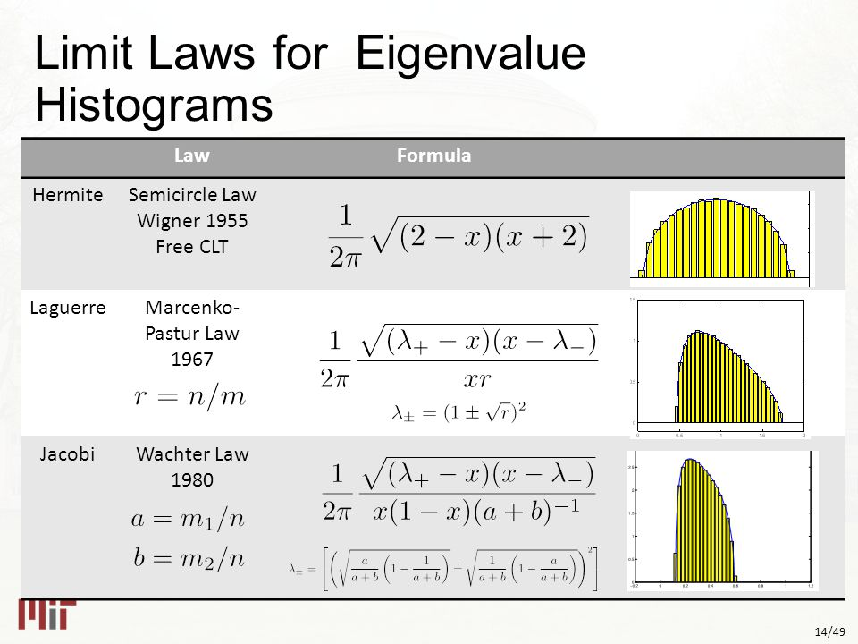 14/49 Limit Laws for Eigenvalue Histograms LawFormula HermiteSemicircle Law Wigner 1955 Free CLT LaguerreMarcenko- Pastur Law 1967 JacobiWachter Law 1980 Too Small