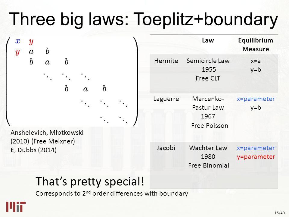 15/49 Three big laws: Toeplitz+boundary That's pretty special.