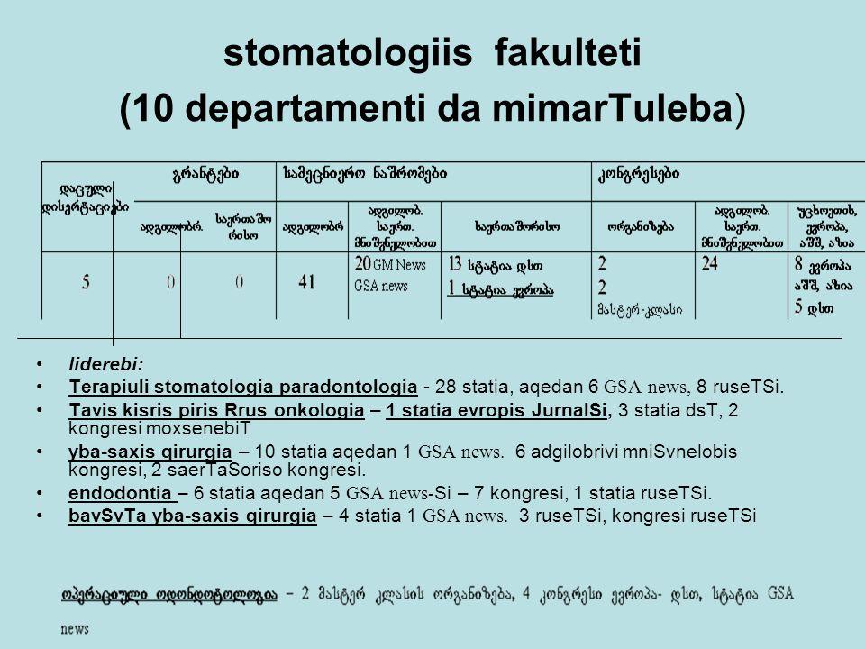 stomatologiis fakulteti (10 departamenti da mimarTuleba) liderebi: Terapiuli stomatologia paradontologia - 28 statia, aqedan 6 GSA news, 8 ruseTSi.