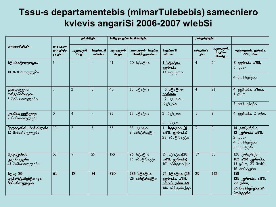 Tssu-s departamentebis (mimarTulebebis) samecniero kvlevis angariSi 2006-2007 wlebSi