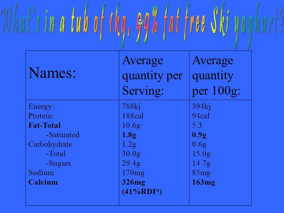 Names: Average quantity per Serving: Average quantity per 100g: Energy: Protein: Fat-Total -Saturated Carbohydrate -Total -Sugars Sodium Calcium 788kj 188cal 10.6g 1.8g 1.2g 30.0g 29.4g 170mg 326mg (41%RDI*) 394kj 94cal 5.3 0.9g 0.6g 15.0g 14.7g 85mg 163mg