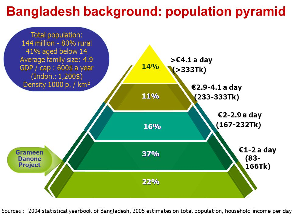 Key health/nutrition concerns in Bangladesh Micro Nutrition Issues - Iron (49% among young children) - Vitamin B2 - Calcium - Vitamin C - Vitamin A - Iodine and zinc likely Health Concerns - Stunting (41% of young children) - Diarrhea - Polluted water (arsenic, bacteria) Source: Grameen/local NGOs Macro Nutrition Issues - 87% of protein source is vegetal (lentils and beans), deficiency in essential amino-acids likely - Overall energy deficiency, particularly among young children (between 24% and 40% gap vs RDA) - Protein deficiency
