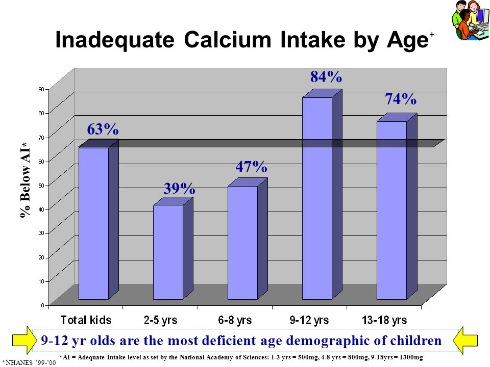 Inadequate Calcium Intake by Age + % Below AI * 63% 39% 47% 84% 74% *AI = Adequate Intake level as set by the National Academy of Sciences: 1-3 yrs =