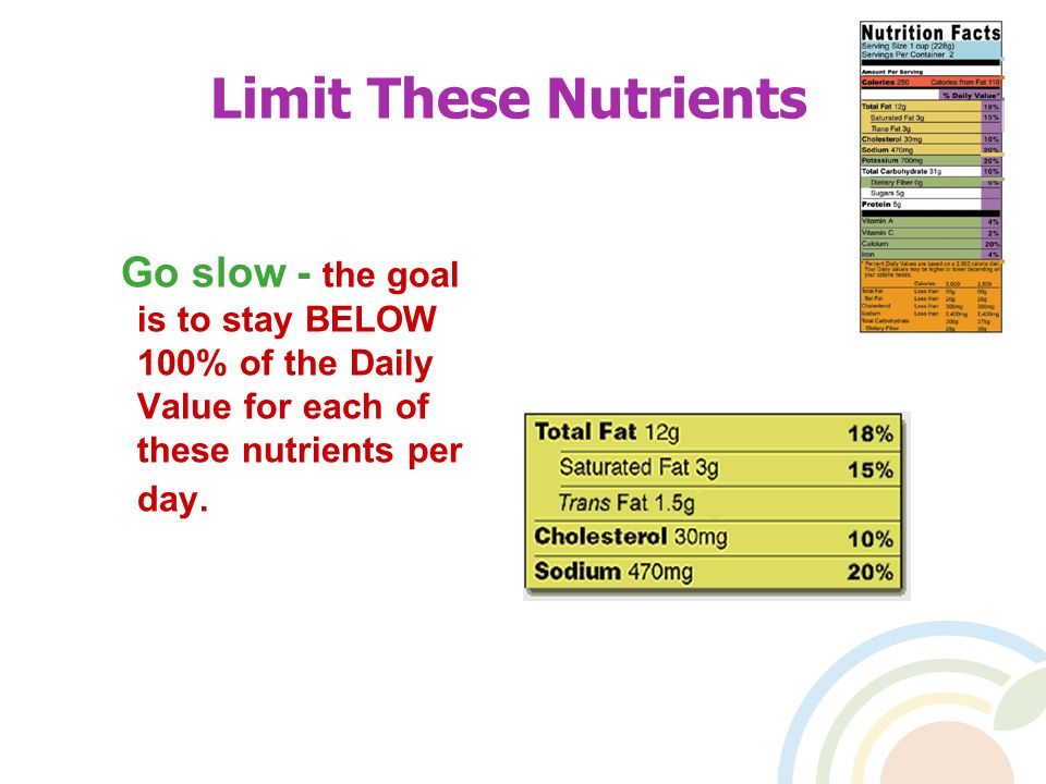 Limit These Nutrients Go slow - the goal is to stay BELOW 100% of the Daily Value for each of these nutrients per day.