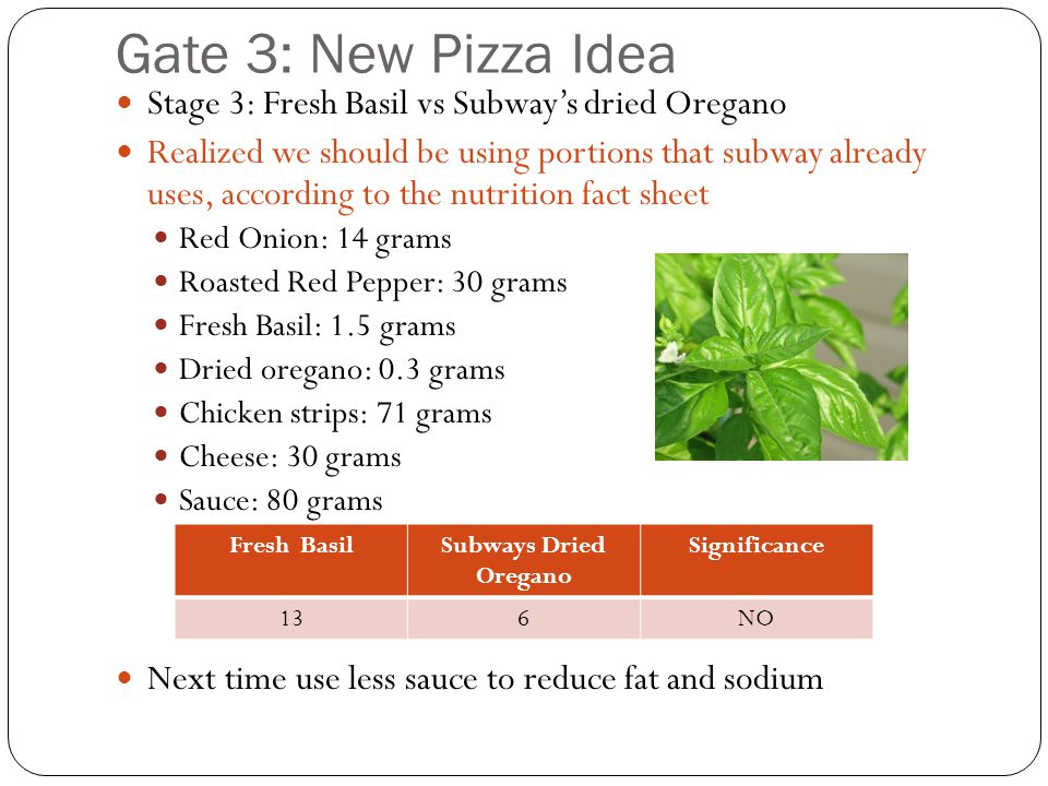 Gate 3: New Pizza Idea Stage 3: Fresh Basil vs Subway's dried Oregano Realized we should be using portions that subway already uses, according to the nutrition fact sheet Red Onion: 14 grams Roasted Red Pepper: 30 grams Fresh Basil: 1.5 grams Dried oregano: 0.3 grams Chicken strips: 71 grams Cheese: 30 grams Sauce: 80 grams Next time use less sauce to reduce fat and sodium Fresh BasilSubways Dried Oregano Significance 136NO
