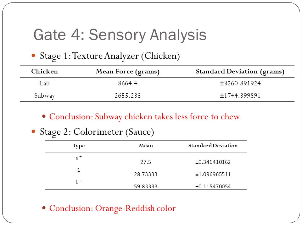 Gate 4: Sensory Analysis Stage 1: Texture Analyzer (Chicken) Conclusion: Subway chicken takes less force to chew Stage 2: Colorimeter (Sauce) Conclusi