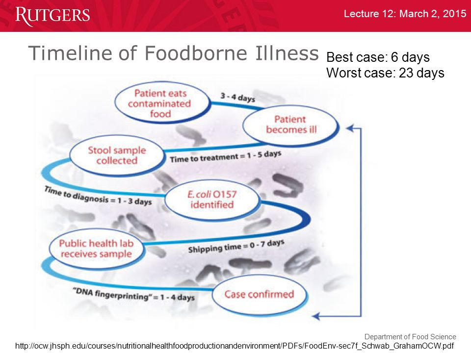 Department of Food Science Lecture 12: March 2, 2015 Timeline of Foodborne Illness Best case: 6 days Worst case: 23 days http://ocw.jhsph.edu/courses/