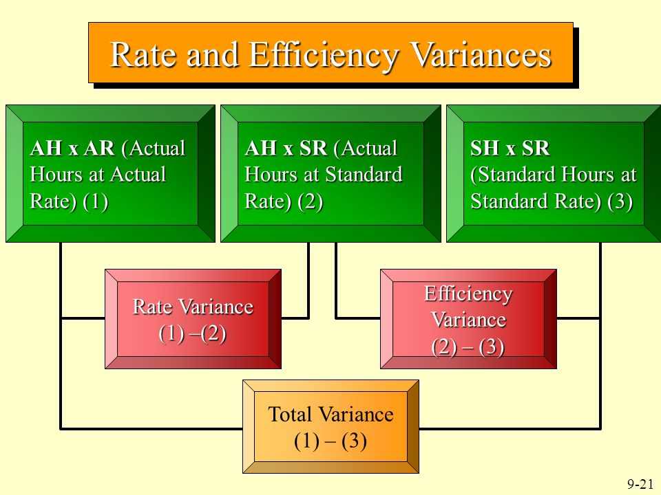 9-21 Rate and Efficiency Variances AH x AR (Actual Hours at Actual Rate) (1) AH x SR (Actual Hours at Standard Rate) (2) SH x SR (Standard Hours at St