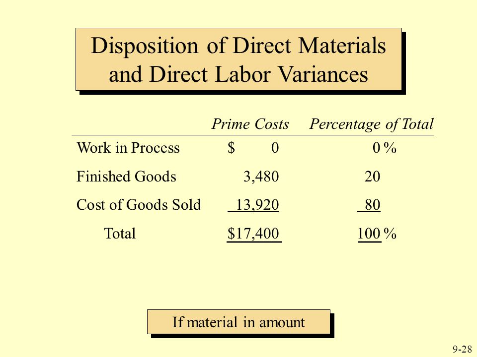 9-28 Disposition of Direct Materials and Direct Labor Variances If material in amount Prime Costs Percentage of Total Work in Process$ 00% Finished Go