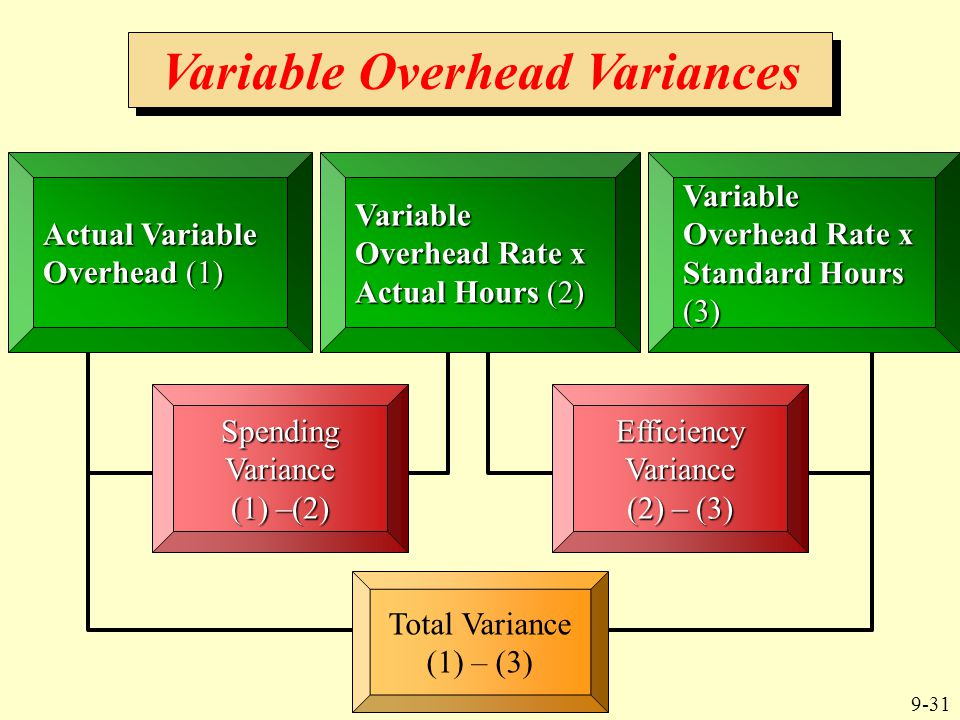 9-31 Variable Overhead Variances Actual Variable Overhead (1) Variable Overhead Rate x Actual Hours (2) Variable Overhead Rate x Standard Hours (3) Sp