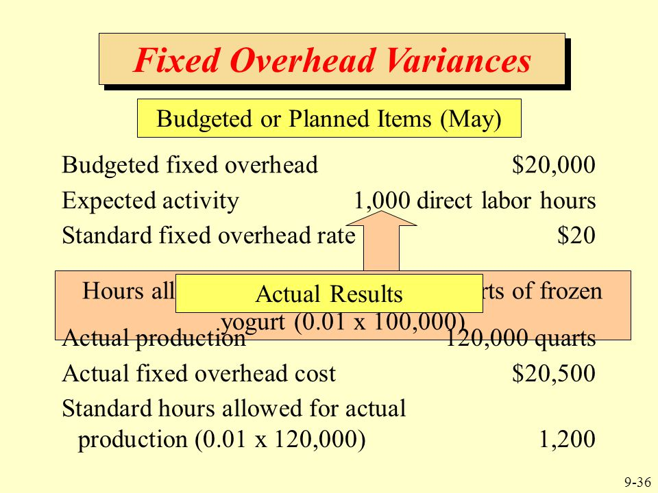 9-36 Fixed Overhead Variances Budgeted fixed overhead$20,000 Expected activity1,000 direct labor hours Standard fixed overhead rate $20 Hours allowed