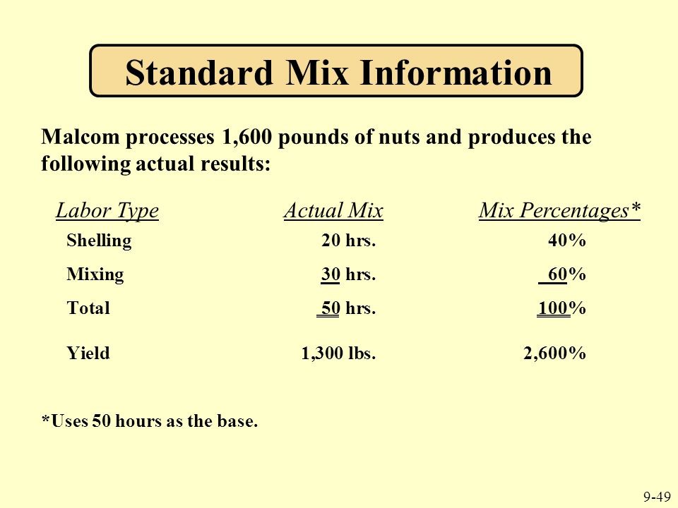 9-49 Malcom processes 1,600 pounds of nuts and produces the following actual results: Shelling20 hrs.40% Mixing30 hrs. 60% Total50 hrs.100% Yield1,300