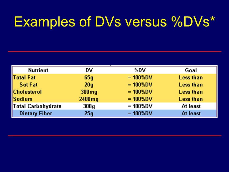 Examples of DVs versus %DVs*