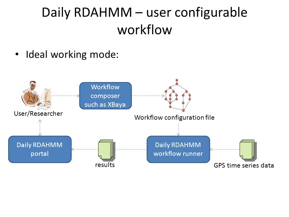 Daily RDAHMM – user configurable workflow User/Researcher Workflow composer such as XBaya Workflow configuration file Daily RDAHMM workflow runner GPS