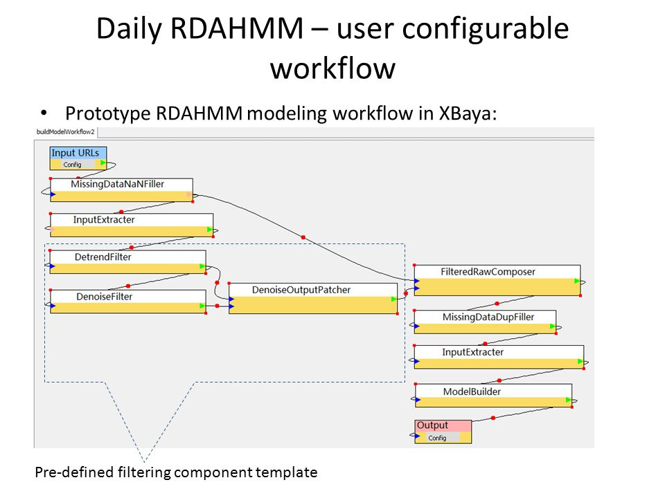 Daily RDAHMM – user configurable workflow Prototype RDAHMM modeling workflow in XBaya: Pre-defined filtering component template