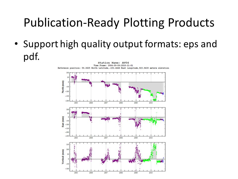Publication-Ready Plotting Products Support high quality output formats: eps and pdf.