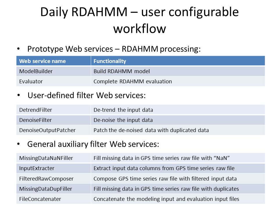 Daily RDAHMM – user configurable workflow Prototype Web services – RDAHMM processing: Web service nameFunctionality ModelBuilderBuild RDAHMM model Eva
