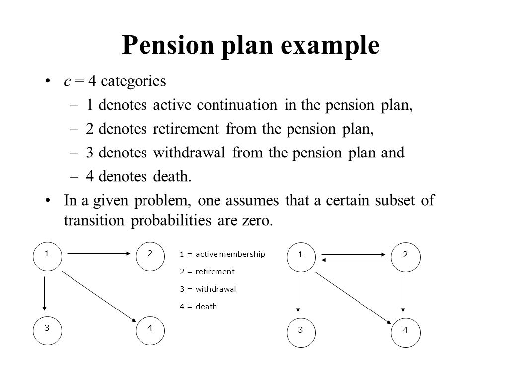 Pension plan example c = 4 categories –1 denotes active continuation in the pension plan, –2 denotes retirement from the pension plan, –3 denotes with