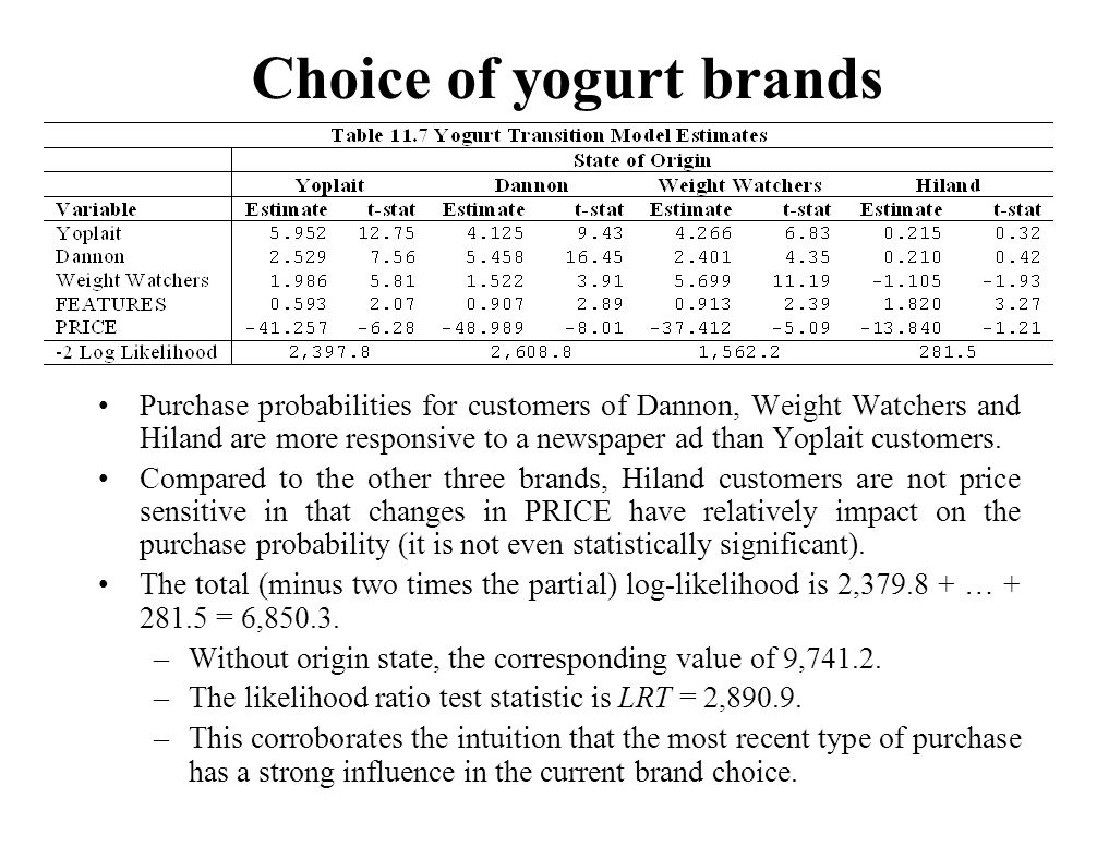Purchase probabilities for customers of Dannon, Weight Watchers and Hiland are more responsive to a newspaper ad than Yoplait customers. Compared to t