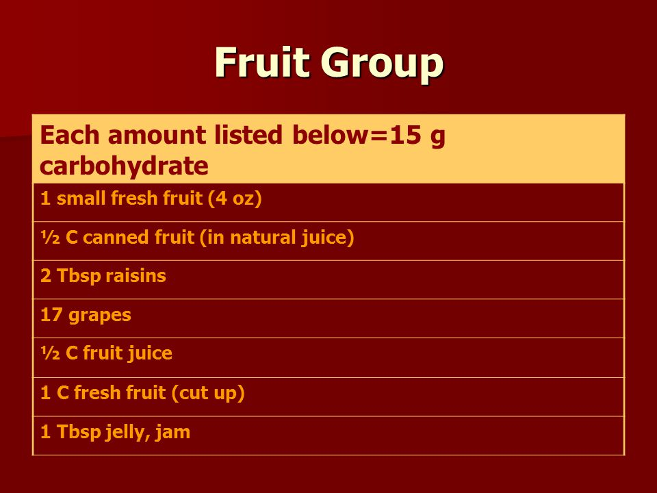 Fruit Group Each amount listed below=15 g carbohydrate 1 small fresh fruit (4 oz) ½ C canned fruit (in natural juice) 2 Tbsp raisins 17 grapes ½ C fru