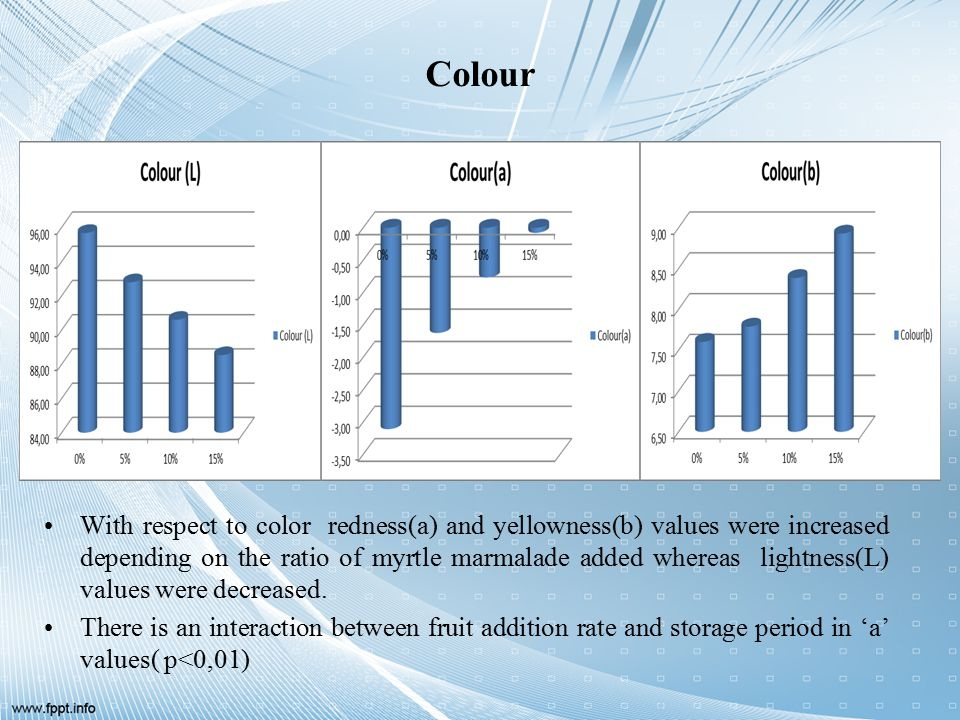Colour With respect to color redness(a) and yellowness(b) values were increased depending on the ratio of myrtle marmalade added whereas lightness(L) values were decreased.