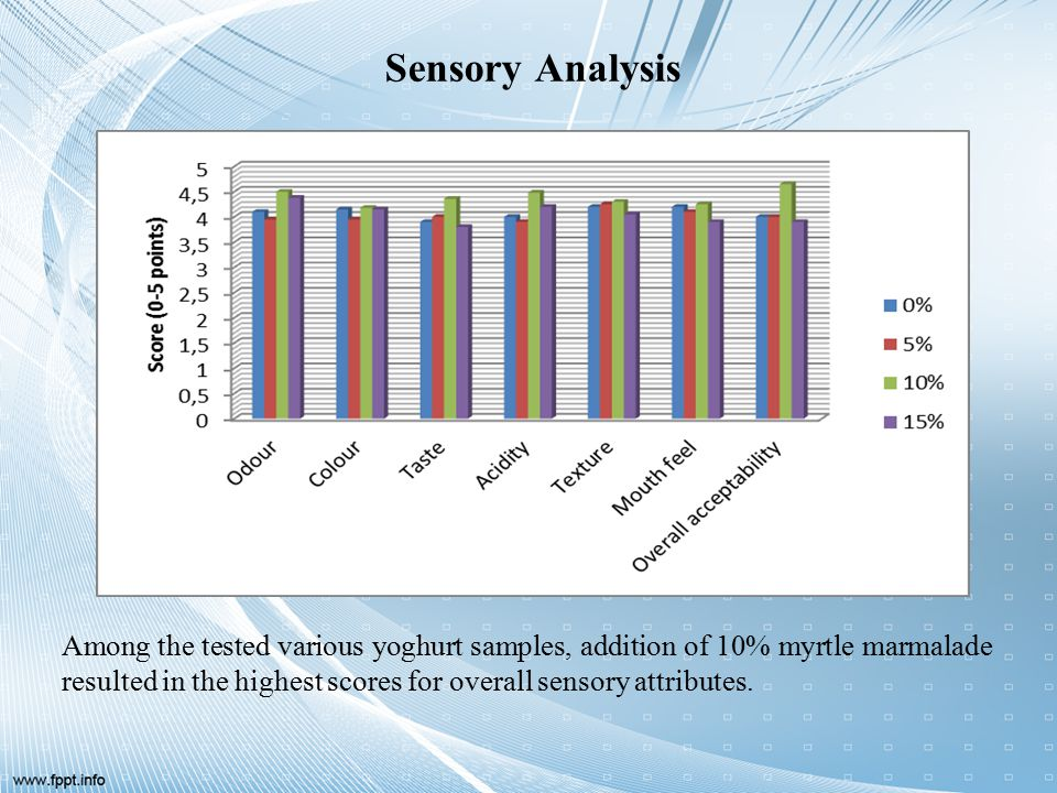 Sensory Analysis Among the tested various yoghurt samples, addition of 10% myrtle marmalade resulted in the highest scores for overall sensory attributes.