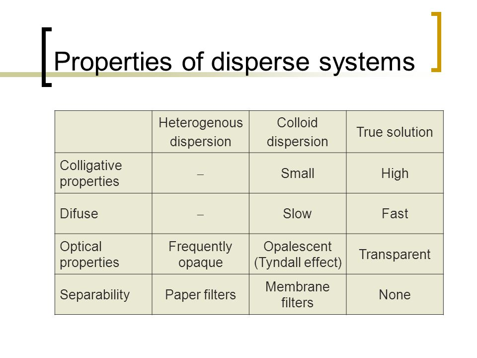 Properties of disperse systems Heterogenous dispersion Colloid dispersion True solution Colligative properties  SmallHigh Difuse  SlowFast Optical properties Frequently opaque Opalescent (Tyndall effect) Transparent SeparabilityPaper filters Membrane filters None