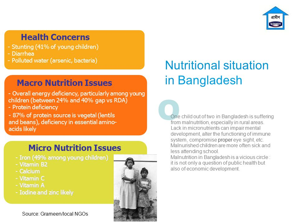 O Nutritional situation in Bangladesh One child out of two in Bangladesh is suffering from malnutrition, especially in rural areas. Lack in micronutri