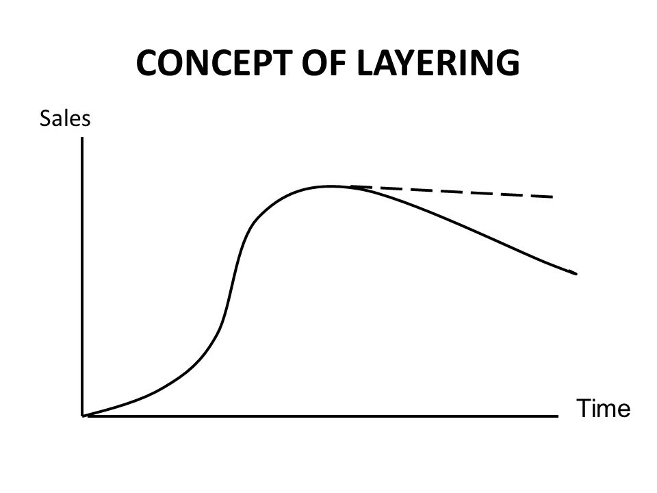 CONCEPT OF LAYERING Sales Time