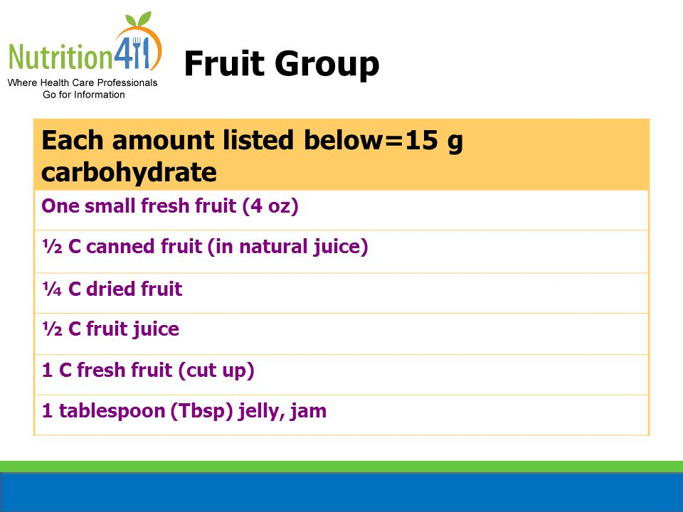 Fruit Group Each amount listed below=15 g carbohydrate One small fresh fruit (4 oz) ½ C canned fruit (in natural juice) ¼ C dried fruit ½ C fruit juice 1 C fresh fruit (cut up) 1 tablespoon (Tbsp) jelly, jam