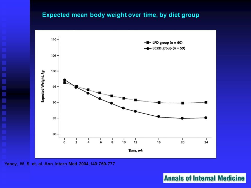 Yancy, W. S. et. al. Ann Intern Med 2004;140:769-777 Expected mean body weight over time, by diet group