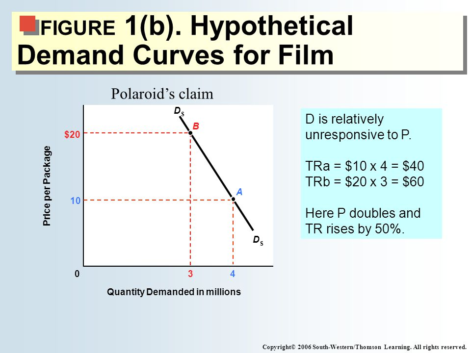 FIGURE 1(b). Hypothetical Demand Curves for Film 430 10 $20 Quantity Demanded in millions Price per Package D S D S B Copyright© 2006 South-Western/Th