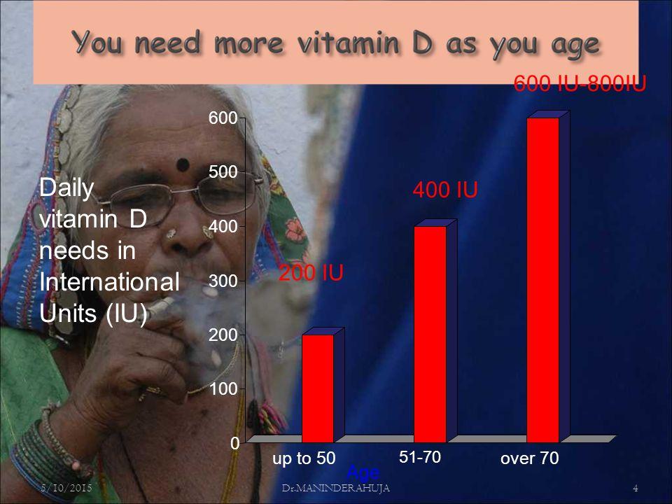 5/10/2015Dr.MANINDERAHUJA4 Age Daily vitamin D needs in International Units (IU) 600 IU-800IU 200 IU 400 IU 0 100 200 300 400 500 600 up to 50 51-70 over 70