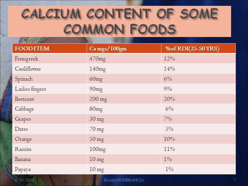 FOOD ITEMCa mgs/100gm %of RDI(25-50 YRS) Fenugreek470mg12% Cauliflower140mg14% Spinach60mg6% Ladies fingers90mg9% Beetroot200 mg20% Cabbage80mg 6% Grapes30 mg7% Dates70 mg 5% Orange50 mg10% Raisins100mg11% Banana10 mg1% Papaya10 mg 1% 5/10/2015Dr.MANINDERAHUJA7