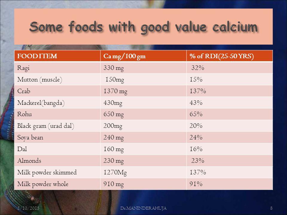FOOD ITEMCa mg/100 gm% of RDI(25-50 YRS) Ragi330 mg 32% Mutton (muscle) 150mg15% Crab1370 mg137% Mackerel(bangda)430mg43% Rohu650 mg65% Black gram (urad dal)200mg20% Soya bean240 mg24% Dal160 mg16% Almonds230 mg 23% Milk powder skimmed1270Mg137% Milk powder whole910 mg91% 5/10/2015Dr.MANINDERAHUJA8