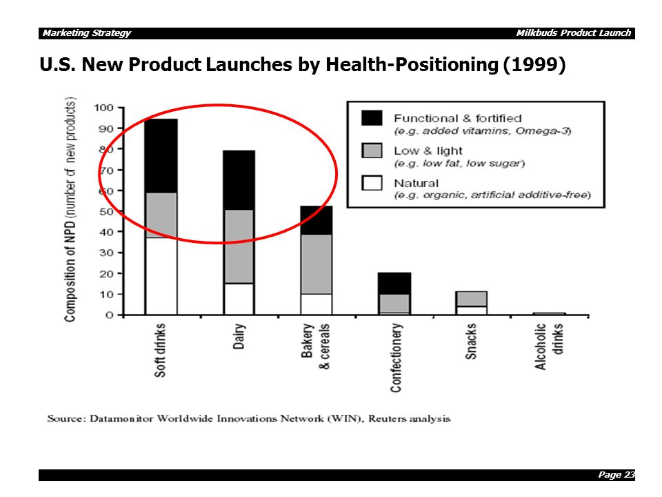 Page 23 Marketing Strategy Milkbuds Product Launch U.S. New Product Launches by Health-Positioning (1999)