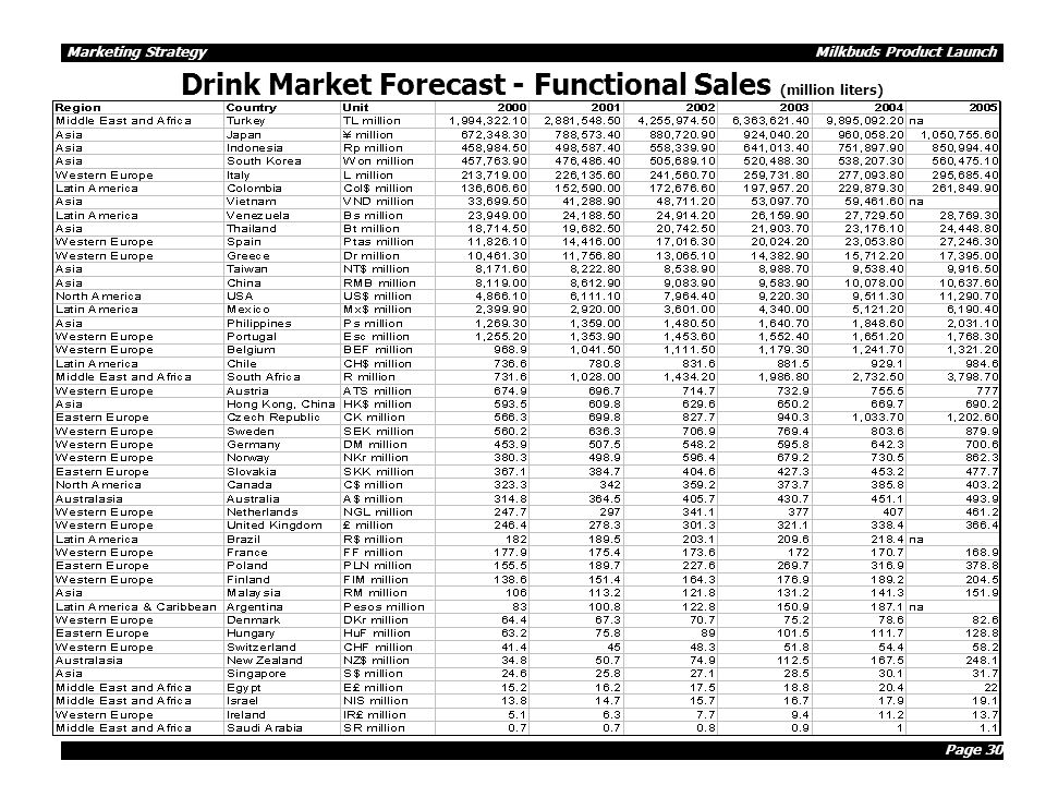 Page 30 Marketing Strategy Milkbuds Product Launch Drink Market Forecast - Functional Sales (million liters)