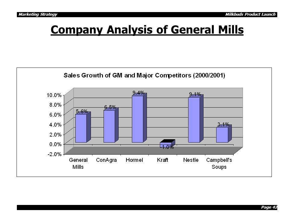 Page 42 Marketing Strategy Milkbuds Product Launch Company Analysis of General Mills
